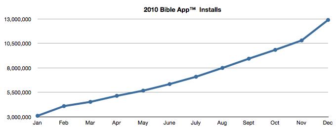 2010 Bible App(TM) Installs