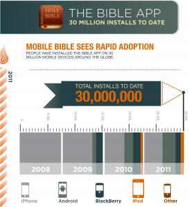 30 Million Installs of the Bible App™