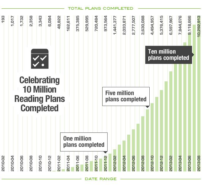 10m graph