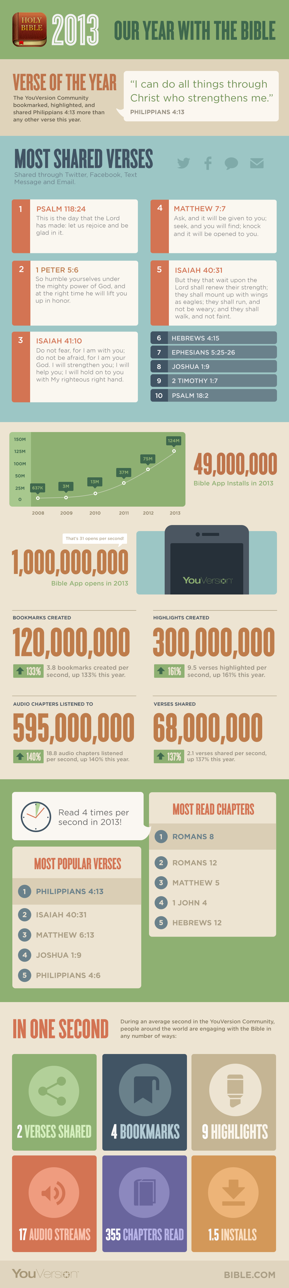 Our Year with the Bible - Infographic