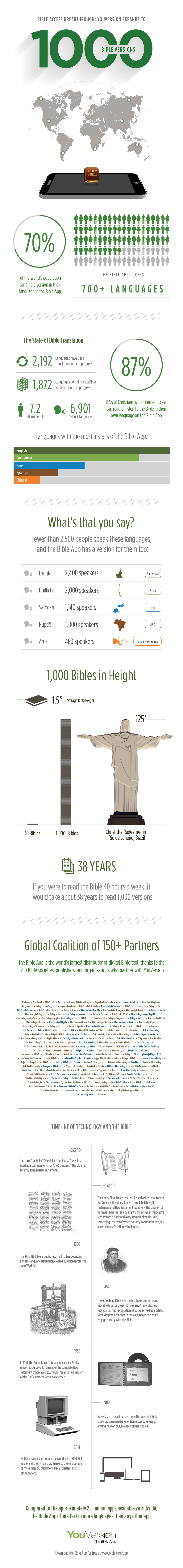 See what 1000 Bible versions could mean (infographic)