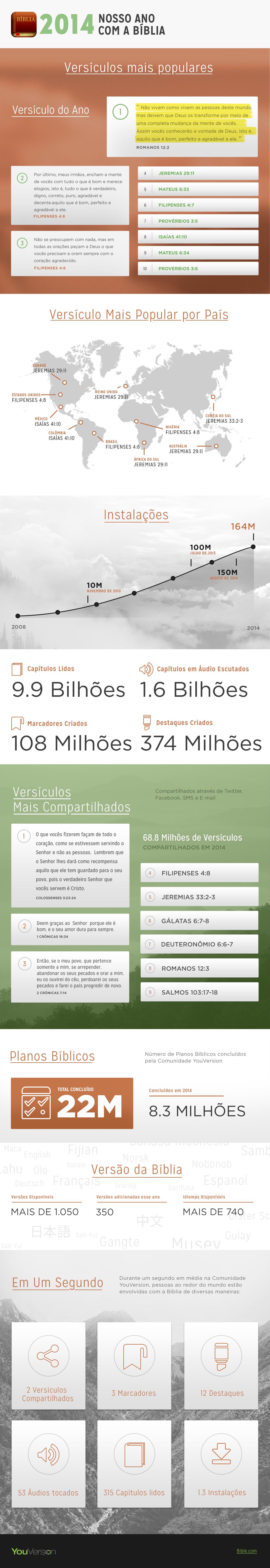 2014-Infographic-Brazillian-Portuguese
