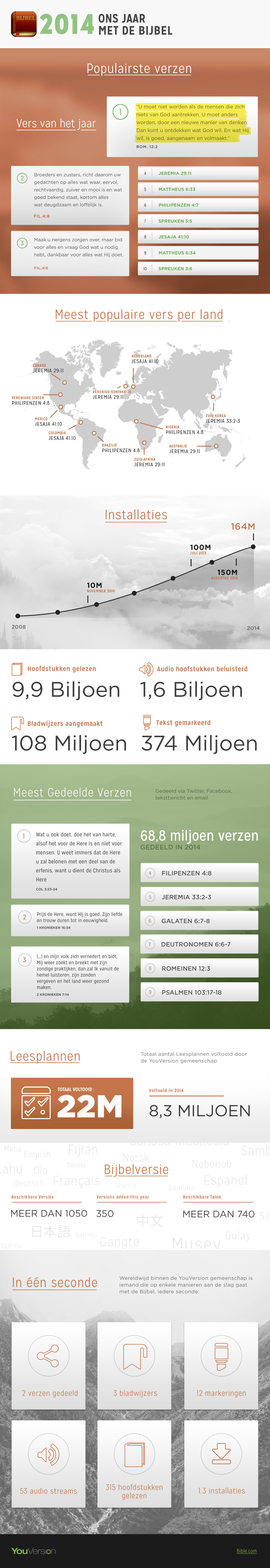 2014-Infographic-Dutch
