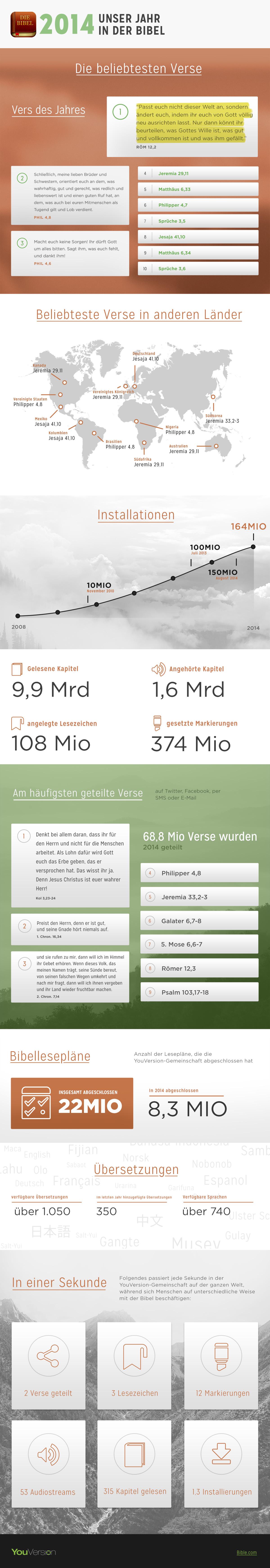 2014-Infographic-German