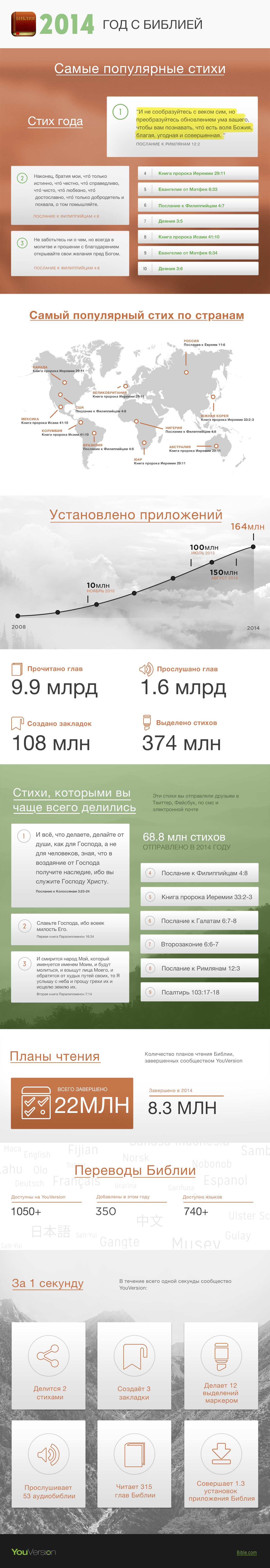 2014-Infographic-Russian