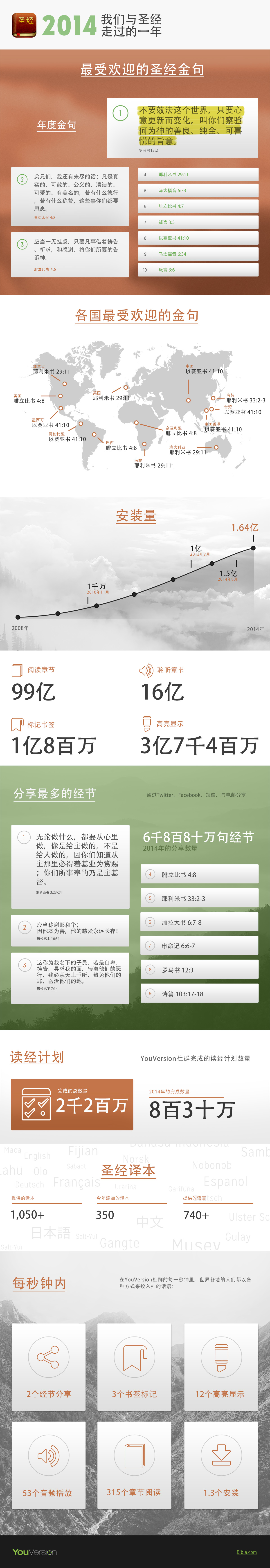2014-Infographic-Simplified-Chinese