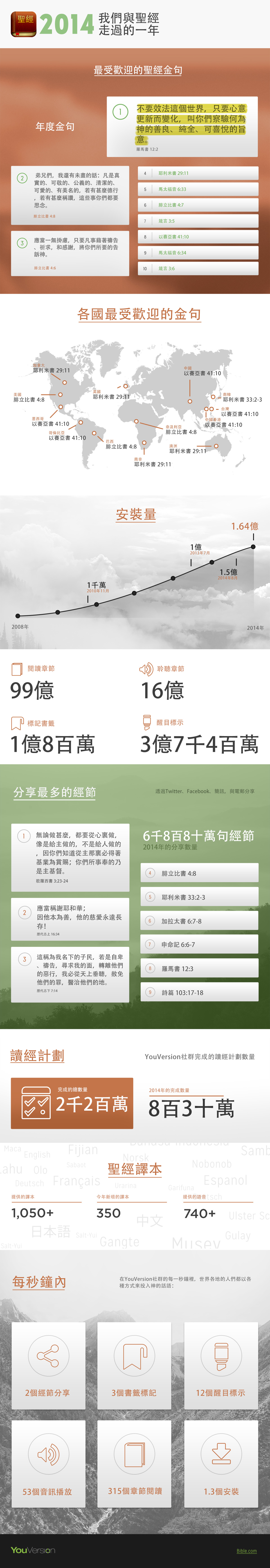 2014-Infographic-Traditional-Chinese