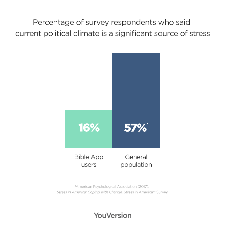 Graph showing less Bible app users said current political climate is a significant source of stress