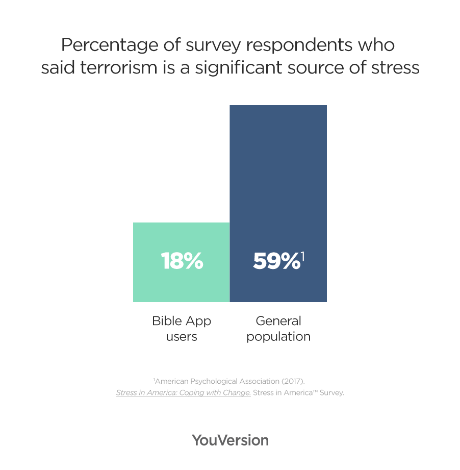 Graph showing less Bible app users said terrorism is a significant source of stress